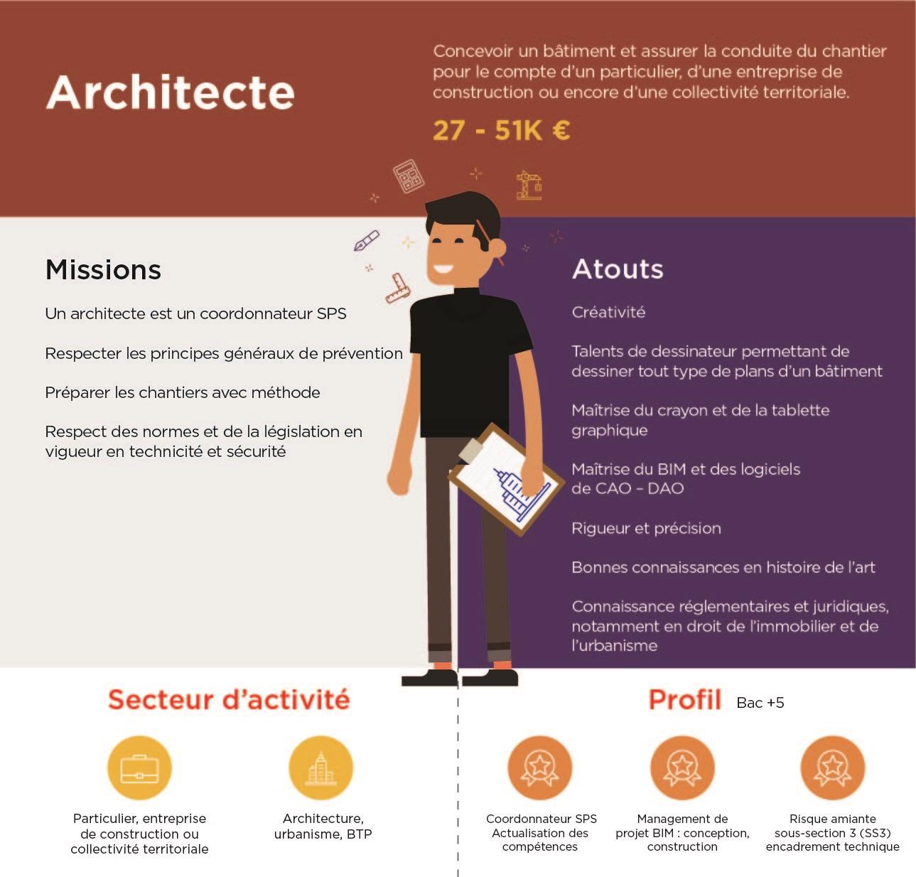 Liste Ordre Des Architectes architecte